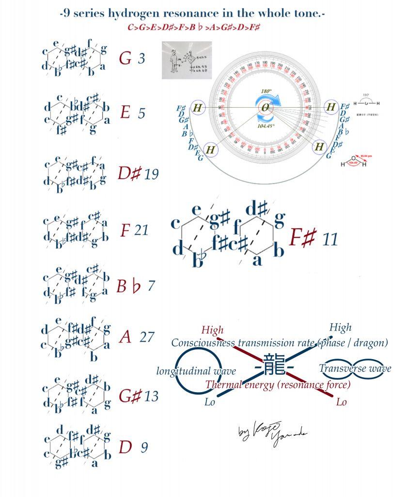 水分子共鳴