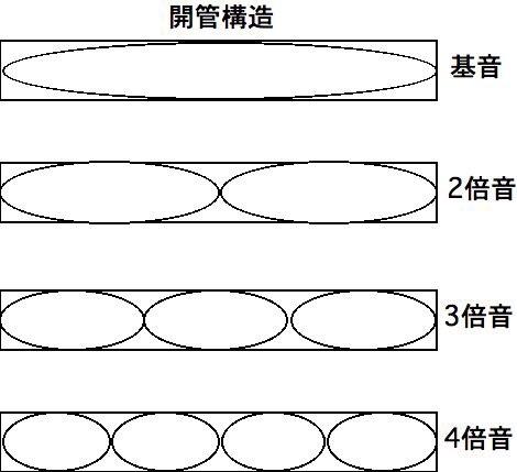 図_開管構造