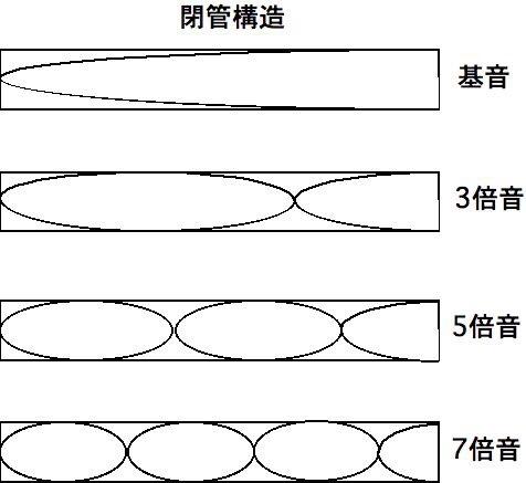 図_閉管構造