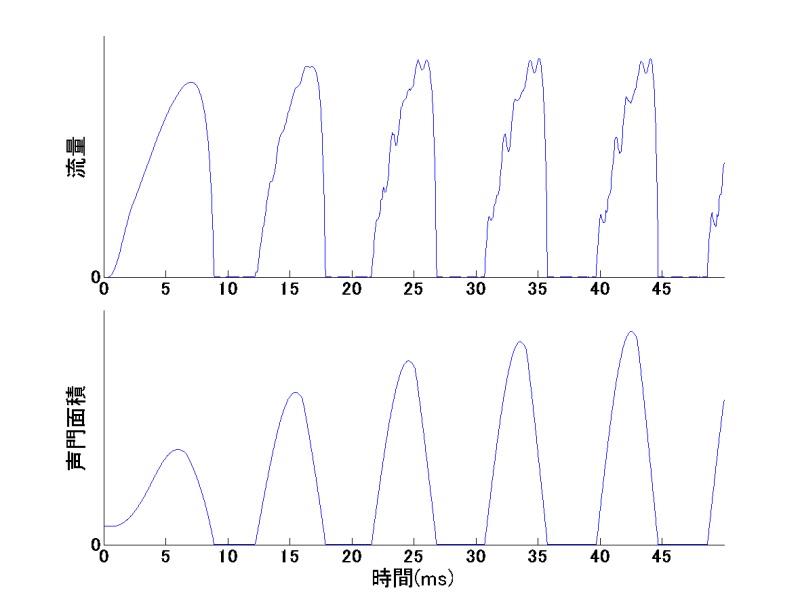 図_声門面積流量相関