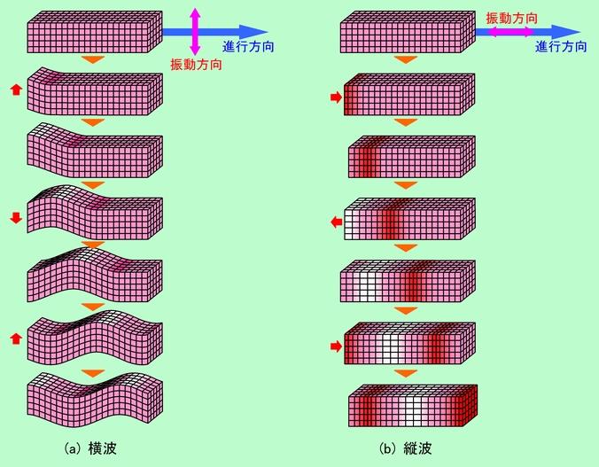 従来振動伝達モデル
