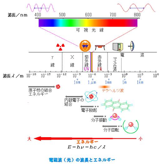 波長とエネルギー
